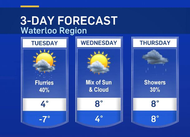 The Weather Network Kitchener 28 Images Ctv Kitchener March 23 Weather Update Ctv Kitchener