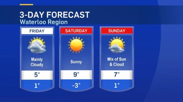 Weather Kitchener: CTV Kitchener: Dec. 3 Weather Update