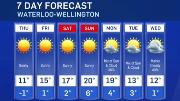 Kitchener Weather: Latest Forecast For Waterloo-Wellington