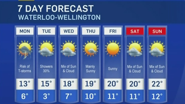 The Weather Network Kitchener 28 Images Weather Forecast The Weather Network Guelph Oct 10