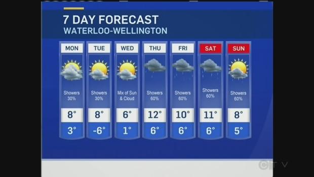 Weather Kitchener: CTV Kitchener: Oct. 23 Weather Update