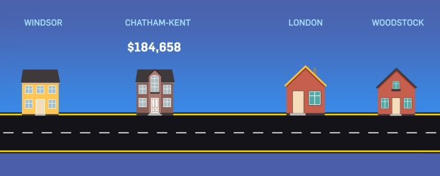Chatham-Kent average price