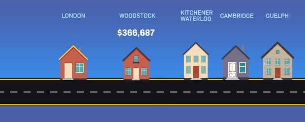 Average price Woodstock