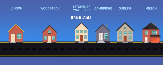 Average price Kitchener-Waterloo