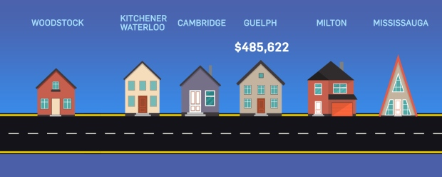 Average price Guelph