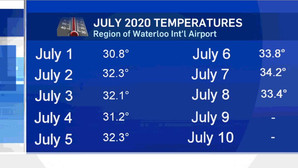 Temperatures each day of July so far