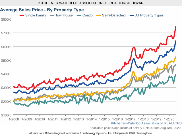 Chart showing average home prices